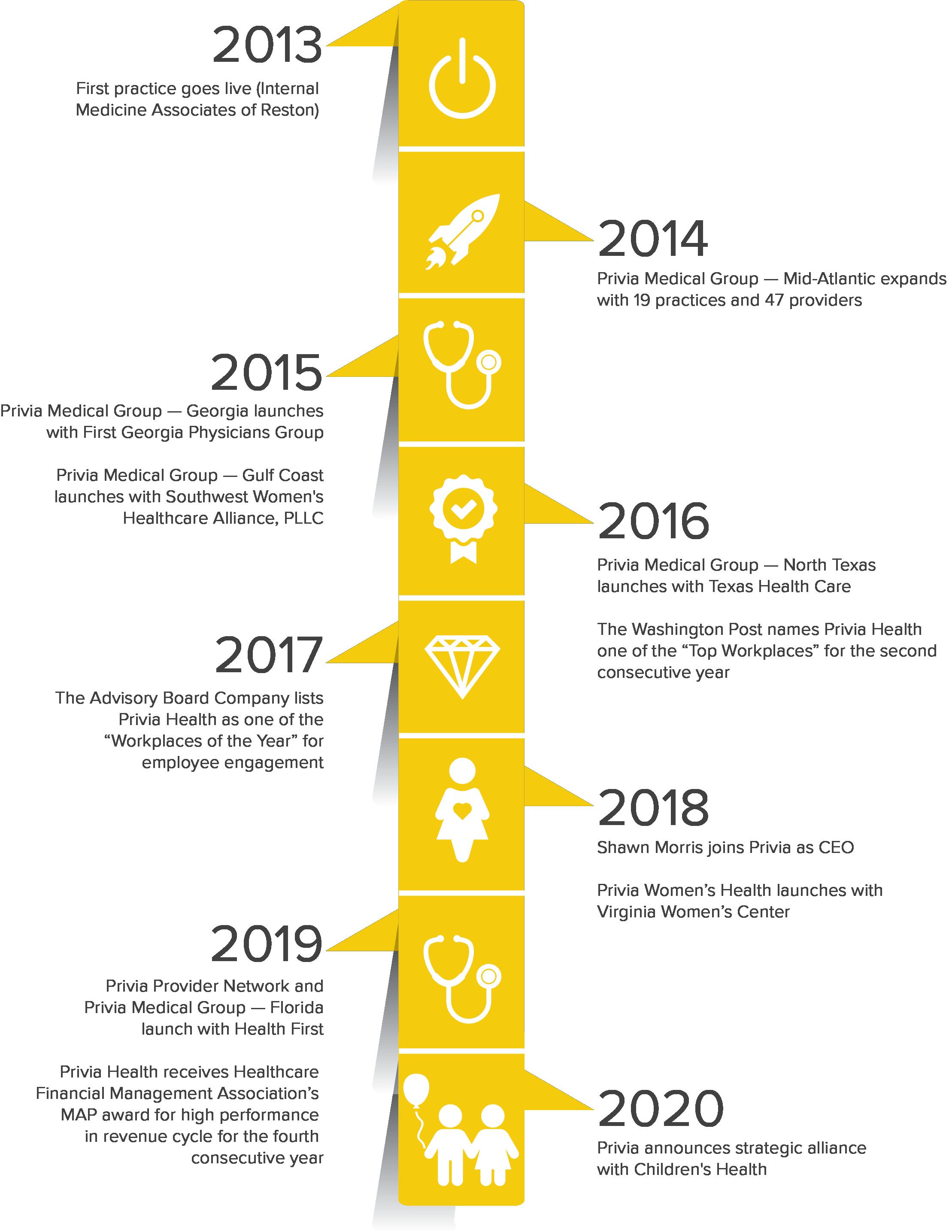 Privia Health Timeline