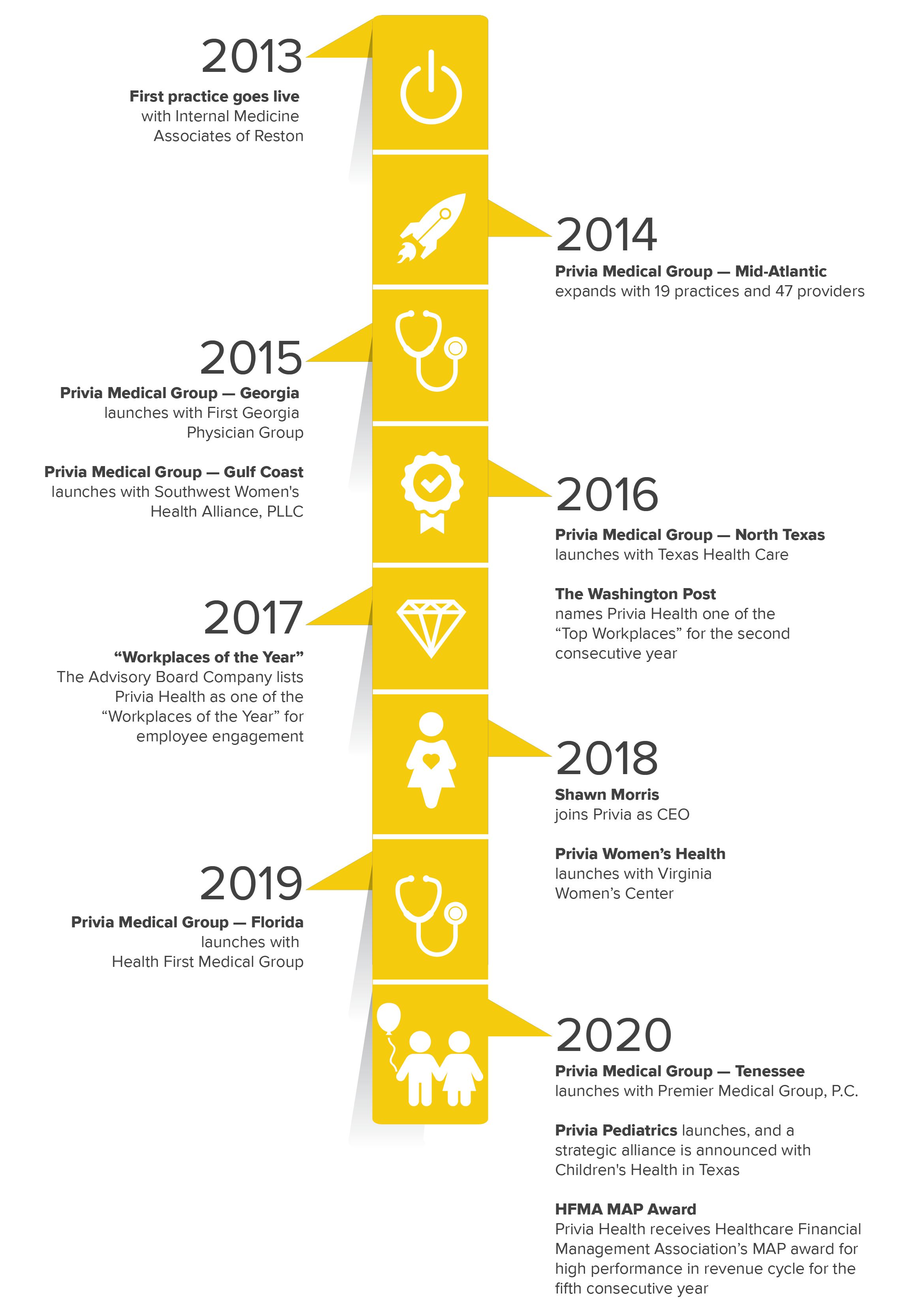 AboutUs timeline 2021